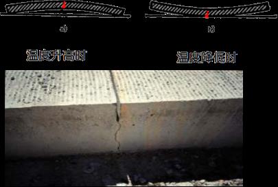 2020二建市政郭炜老师视频课件:水泥混凝土路面的构造