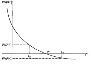 常規技術方案的凈現值函數曲線.png