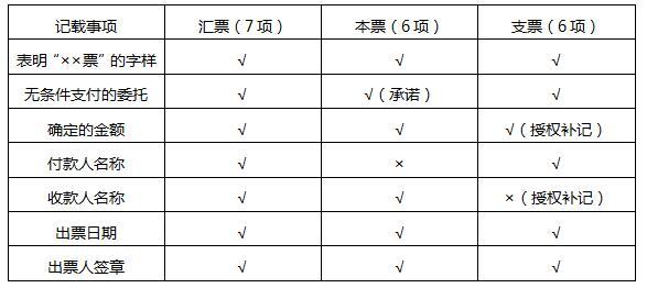 【必备知识点9】票据的绝对必要记载事项(没记载票据无效).jpg