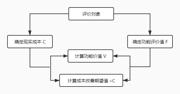 价值工程的原理及应用意义_单片机原理及应用