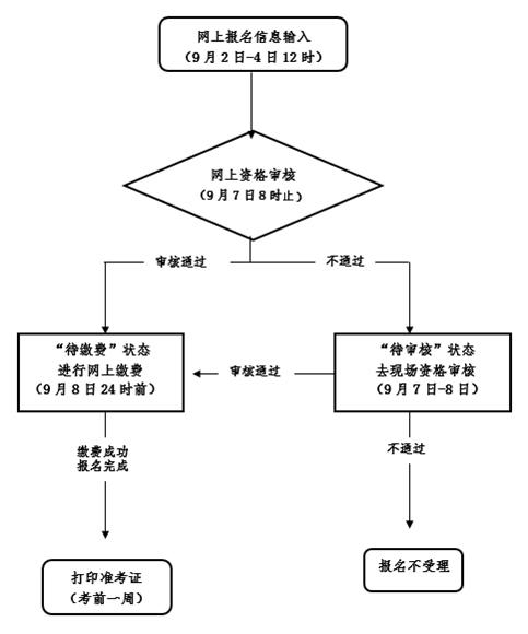报名流程图.jpg