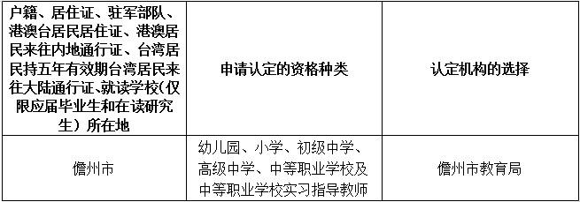 选择认定机构和权限.jpg