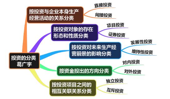 企业投资的分类