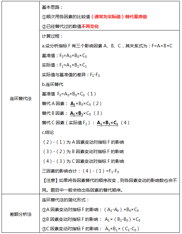 連環替代法和差額分析法的計算公式和計算步驟