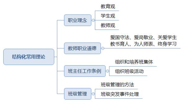 教资面试结构化常用理论.png