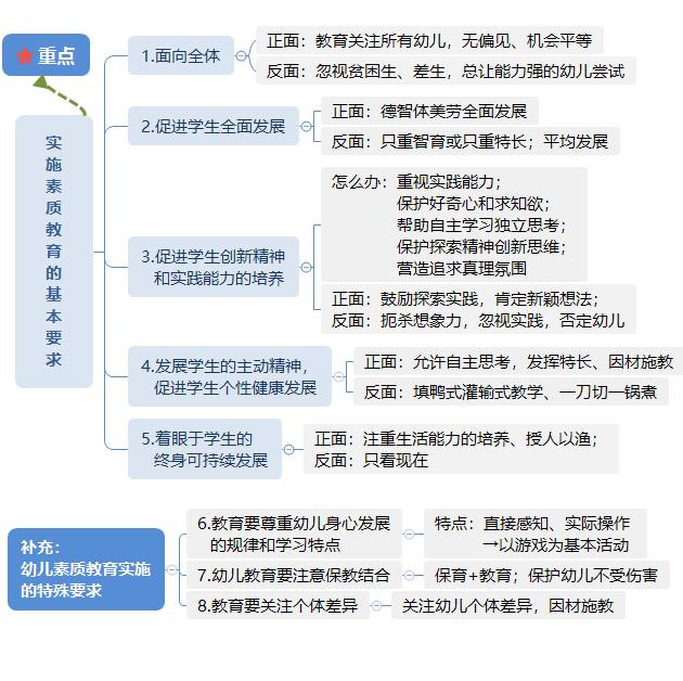 幼儿综合素质 教育观(优化简版).png