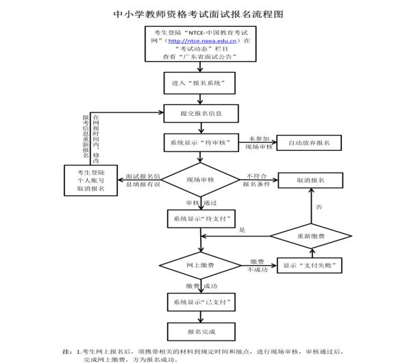 报名流程1.png