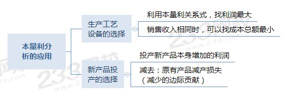 本量利分析在經營決策中的應用.png
