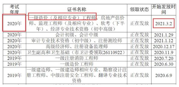 四川资阳2020年一级造价师证书邮寄领取通知