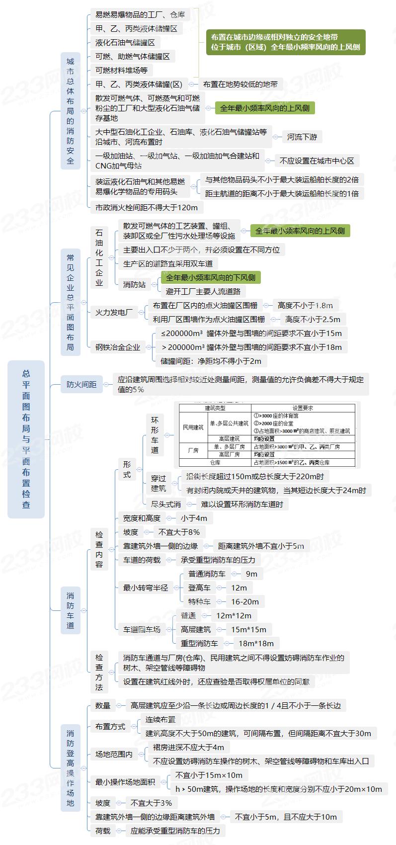 總平面圖布局與平面布置檢查.png