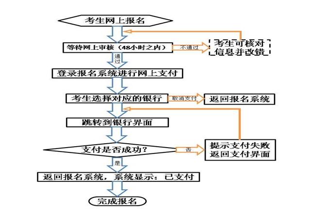 在线支付流程图.png