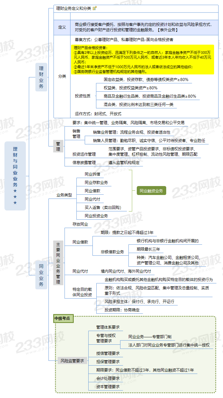 理財與同業業務★★★.png
