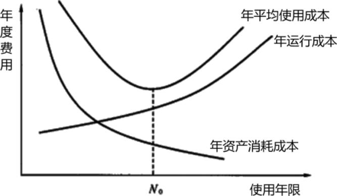 設備年度費用曲線.png