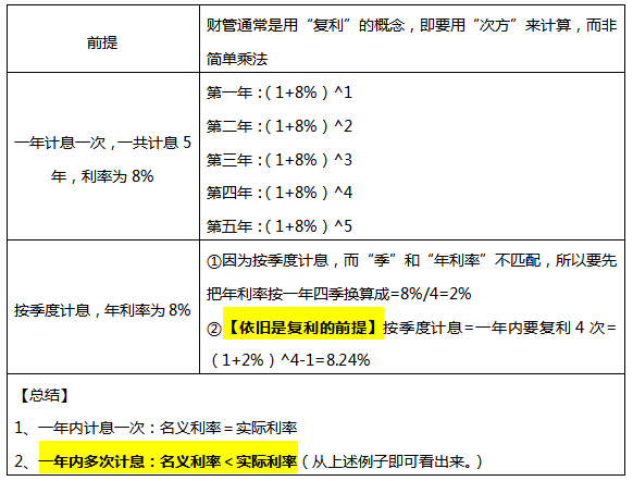 一年多次计息时的名义利率与实际利率的区别