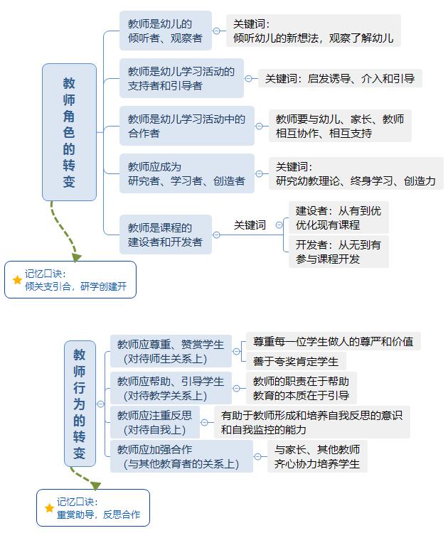 幼儿综合素质 教师观 (优化简版).png